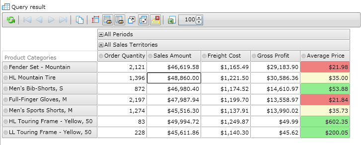 Pivot Table with a custom calculation element in it