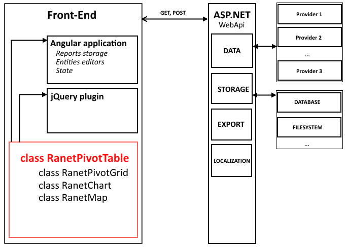 Ranet HTML Pivot Table solution pattern