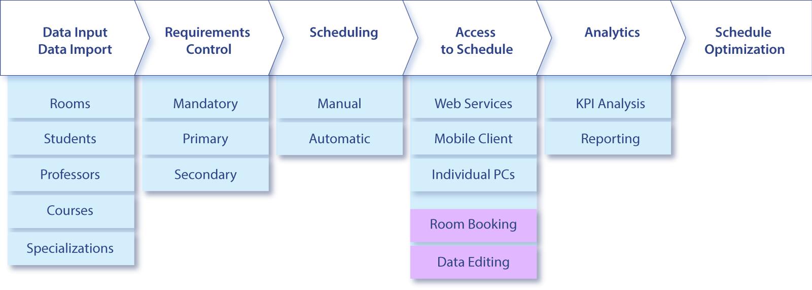 class-scheduling-process