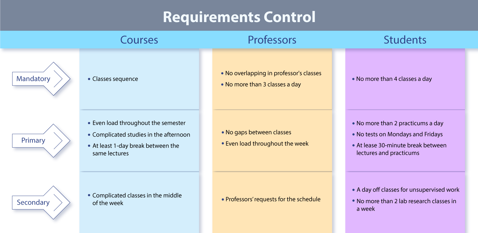 class-scheduling-requiremets-control