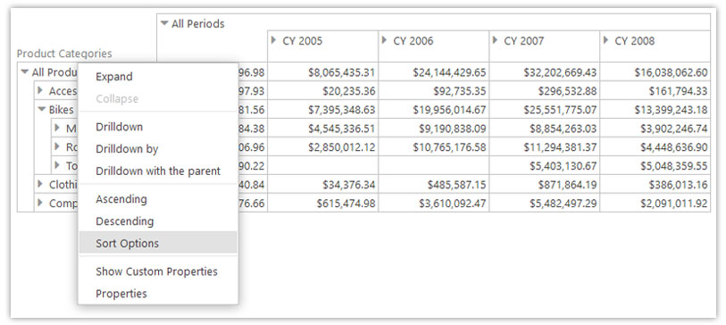 sorting pivot table data