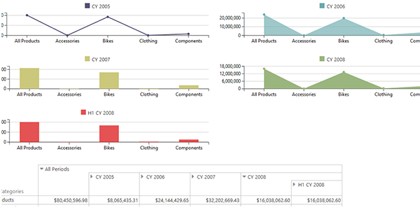 New in Ranet OLAP for HTML 5.7.150. Pivot Charts
