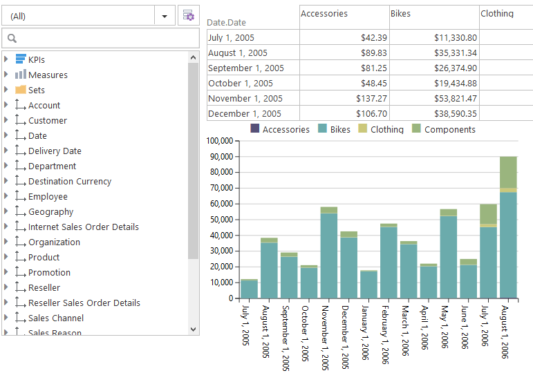 Ad-hoc Reporting and OLAP
