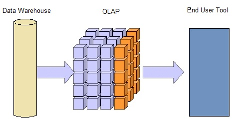 olap in business intelligence