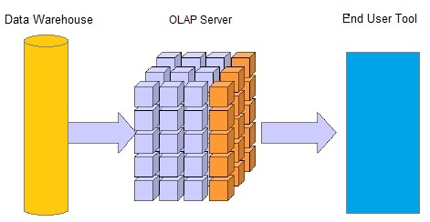 olap server structure