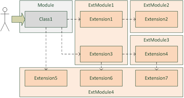 Extensions Framework XF