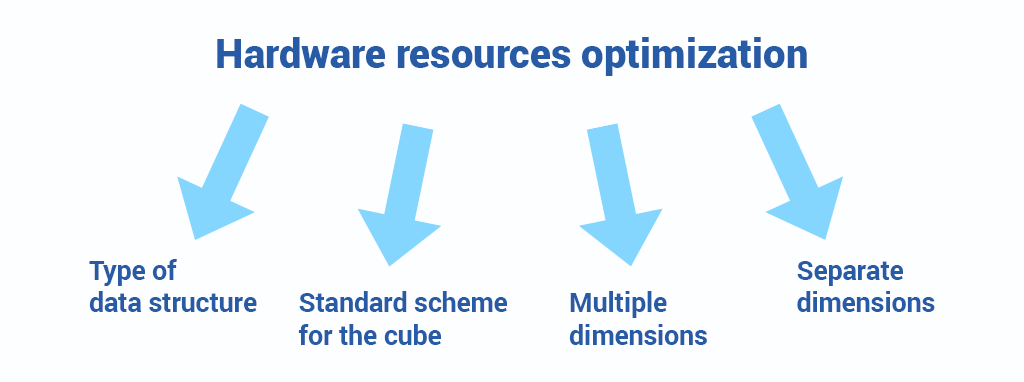 OLAP Hardware resources optimization