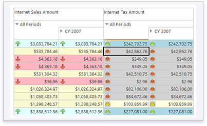 Ranet OLAP pivot table