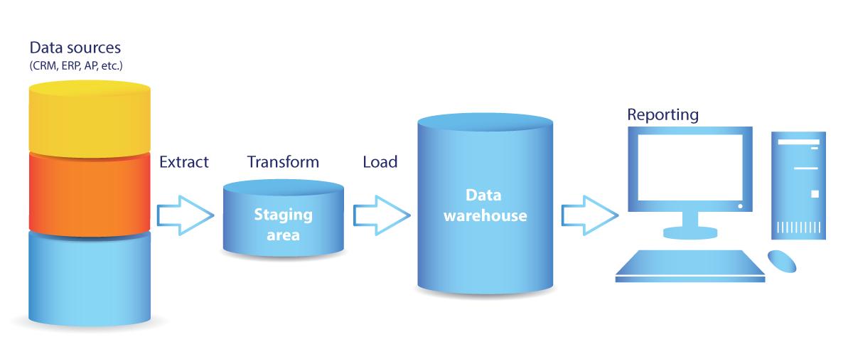 OLAP Data trensfering