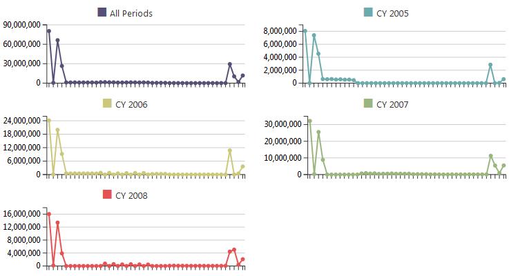 ranet pivot charts