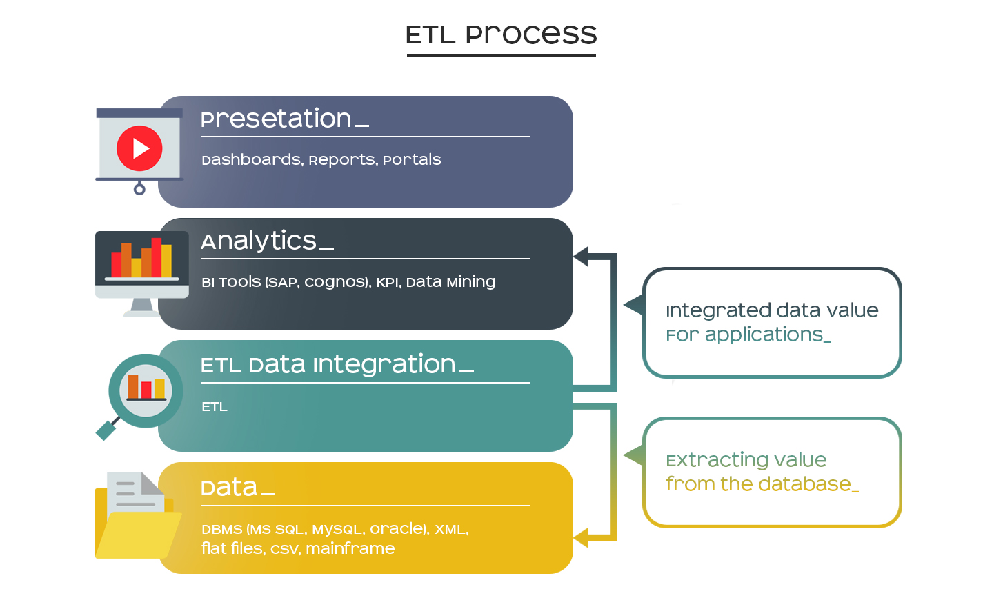 etl process