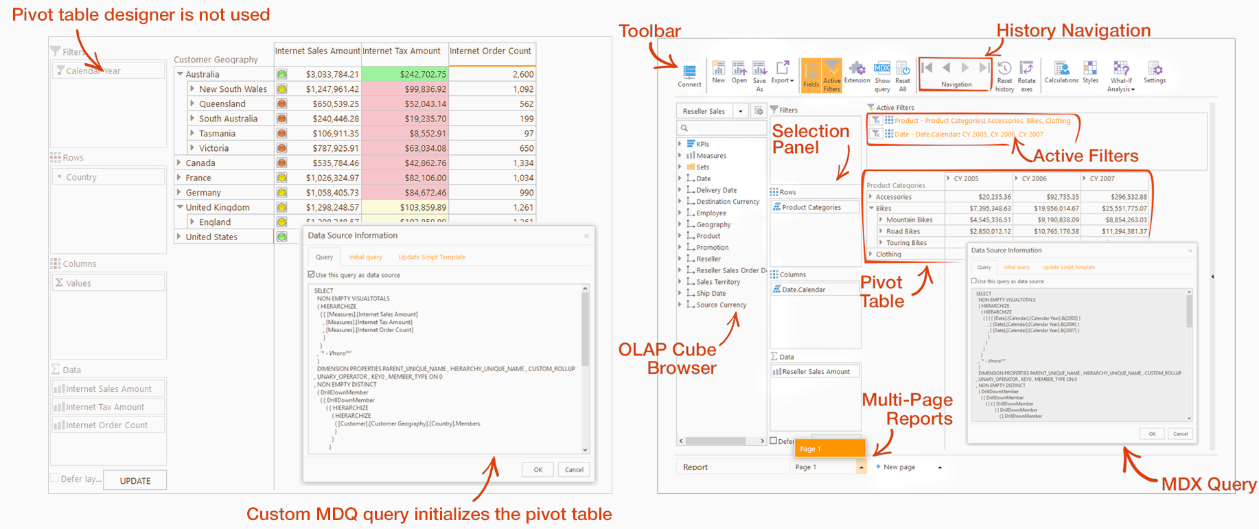 Ranet OLAP Pivot Tables