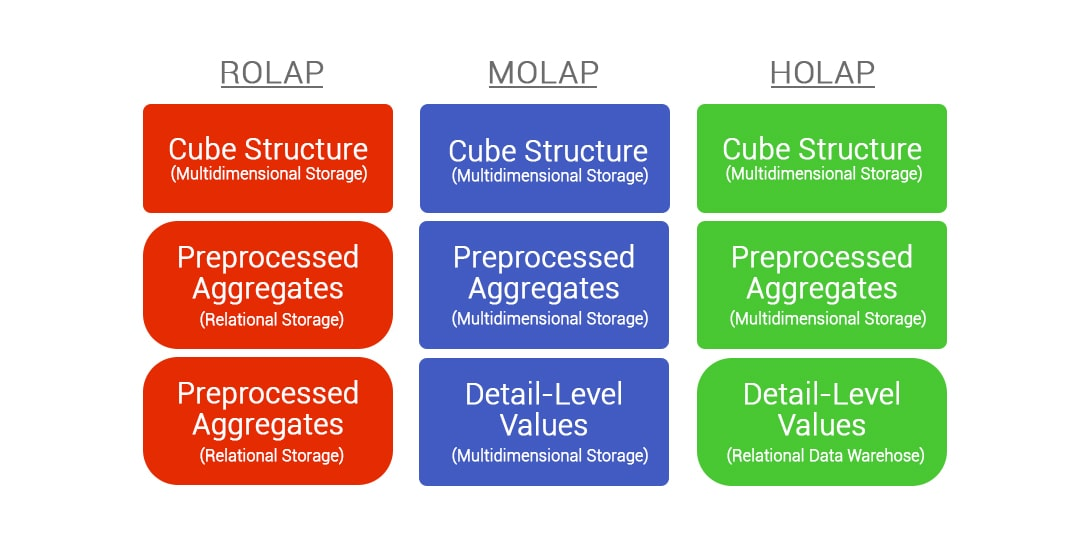 Various types of OLAP server