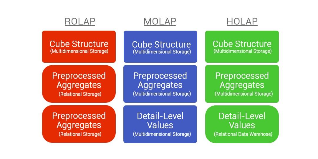 Various types of OLAP server