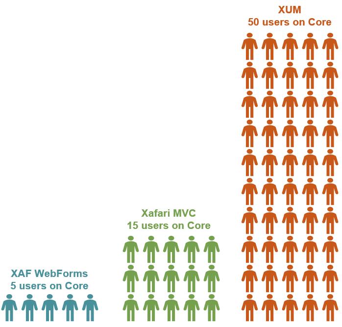 XUM scales well 3 times better than Xafari.MVC and 10 times better than XAF.WebForms