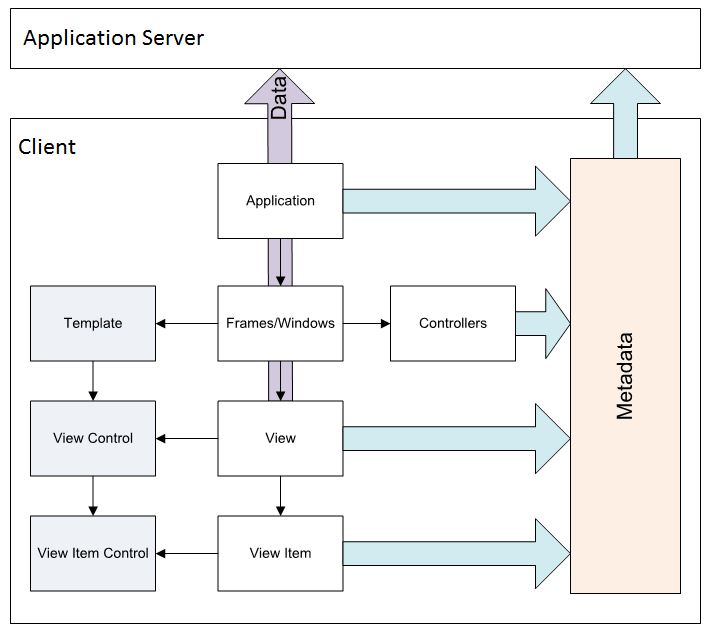 How XUM-application works on client