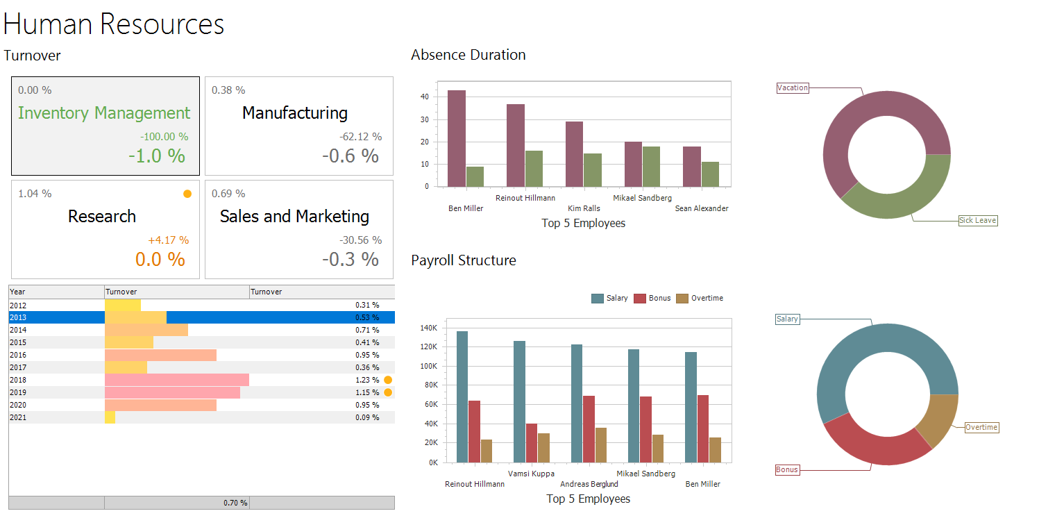 Ranet Analytics Online Demo HTML5/JavaScript version