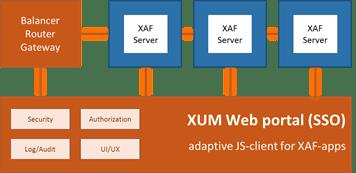 """""""Xafari Unified Platform"""" (XUM)"""